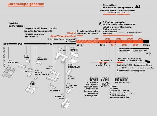 saint vincent de Paul chronologie de l'évolution  du chantier.jpg