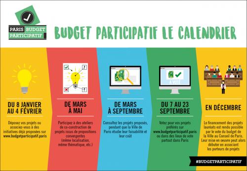 budget participatif 2018 calendrier.png